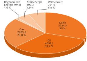 Primärenergiequellen weltweit (2011)